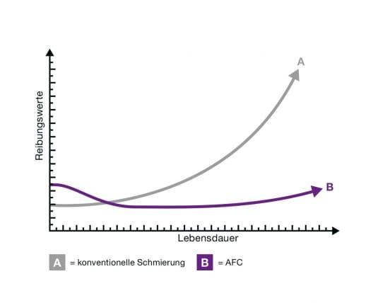 Vergleich der Reibungswerte - AFC gegen konventionelle Schmierung