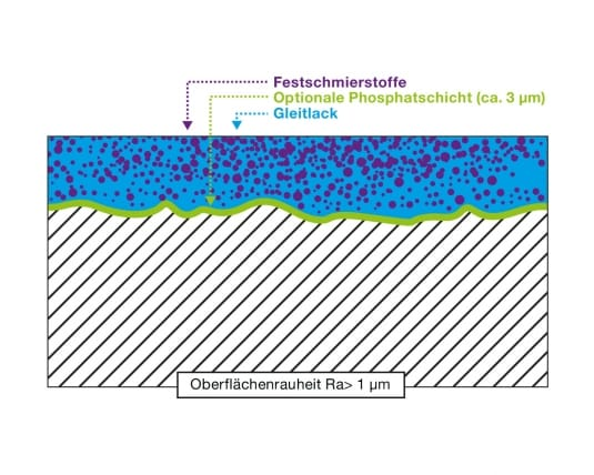 Schichtmodell von Anti-Friction-Coatings - Eingelaufene AFC-Schicht